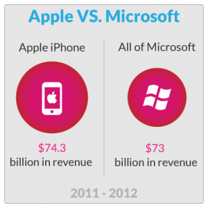 Just Apple iPhone alone is worth more than all of Microsoft