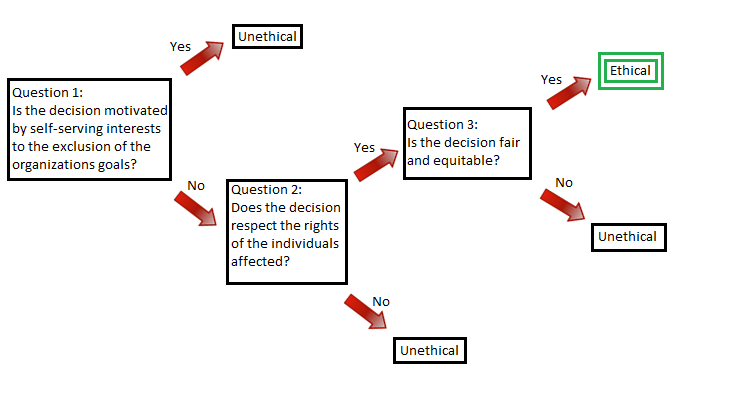 Diagram ethical